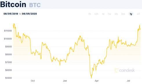 Bitfinex предложила $400 млн за возврат похищенных биткоинов