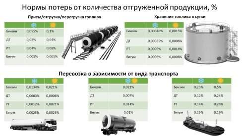 Кабмин утвердил нормы потерь нефтепродуктов при транспортировке