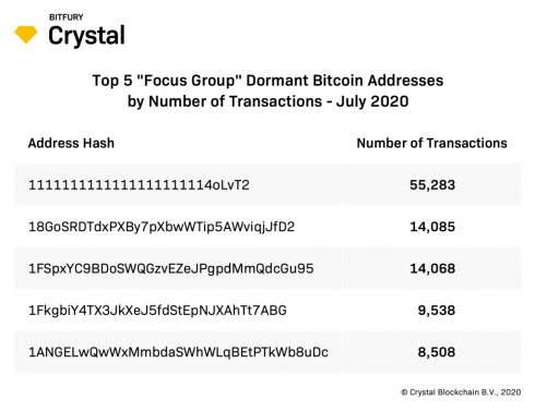 Исследователи назвали число биткоинов на «спящих» адресах