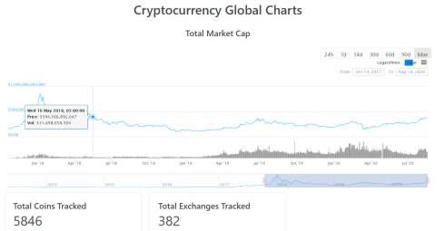 Капитализация рынка криптовалют превысила $390 млрд. Доминирование биткоина снижается