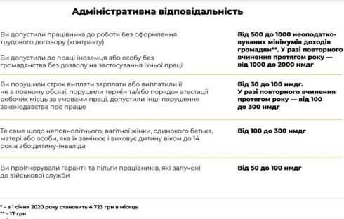 В Украине усилят контроль за соблюдением трудового законодательства