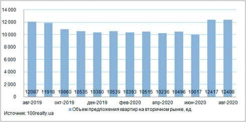 В августе средняя стоимость квартир в Киеве отмечена на уровне 1407 долл.США/кв. м