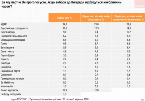Выборы в Киеве: Как Кличко и Порошенко выталкивают «слуг» с политического ринга столицы