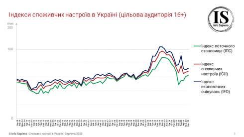 Девальвационные ожидания украинцев несколько улучшились