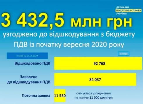 Бизнесу в Украине за январь-август 2020 года возместили 92,768 млрд грн налога на добавленную стоимость