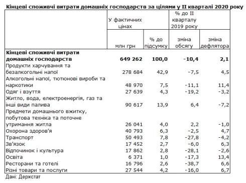 Расходы украинцев во время карантина упали более чем на 10%