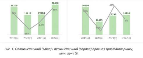 Объем сделок на рынке лизинга сократился на 9 млрд грн в первом полугодии. Падение на 50%