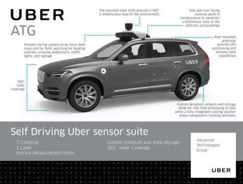 Проблемы беспилотного подразделения Uber: Беспилотник не может проехать и километра, несмотря на $2,5 млрд инвестиций