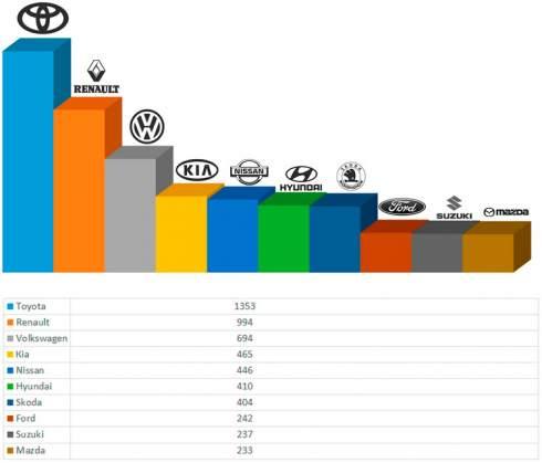 В сентябре спрос на легковые авто вырос на 6%