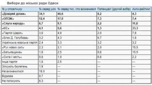Суды и обыски: Как и зачем Филимонову в Одессе расчищают дорогу во второй тур