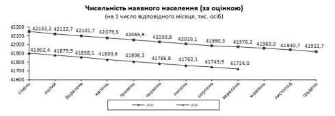 Население Украины продолжает сокращаться: за месяц еще почти на 20 тысяч