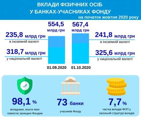 Вклады физлиц в банках-участниках ФГВФЛ в сентябре выросли почти на 13 миллиардов