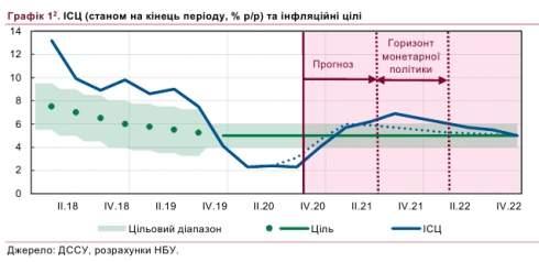 НБУ ожидает выход инфляции за верхнюю границу целевого диапазона во II кв.-2021