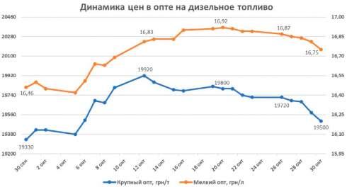 Цены на дизельное топливо с 30 сентября по 30 октября повысились на 1-2% в крупно- и мелкооптовом сегментах рынка