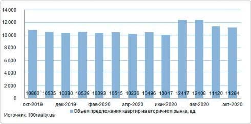 В октябре средняя стоимость квартир в Киеве отмечена на уровне 1465 долл. США/кв. м