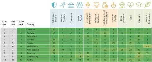 Украина поднялась в глобальном рейтинге благосостояния: в своем регионе – последняя