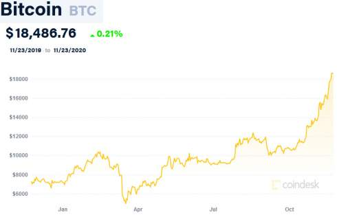 Pantera Capital: за дефицитом биткоина на рынке стоят PayPal и Cash App