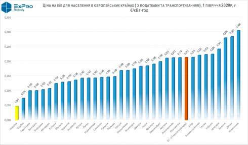 Цены на электроэнергию для бизнеса в Украине в 2 раза меньше чем в Европе, - Eurostat