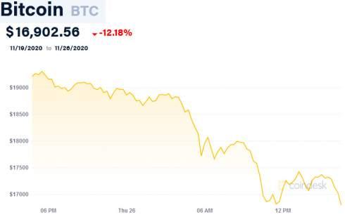 Bitcoin обвалился на $2000 за день