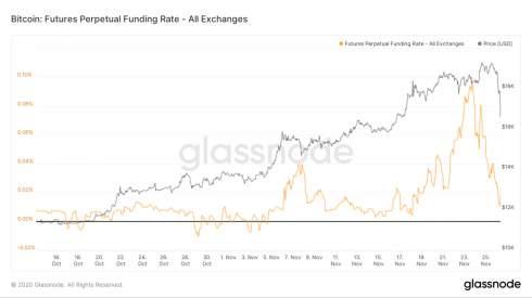 динамика ставки финансирования и цена биткоина