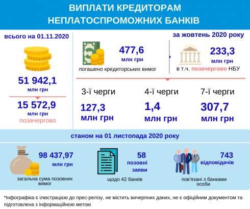 Кредиторам неплатежеспособных банков в октябре выплатили 478 миллионов
