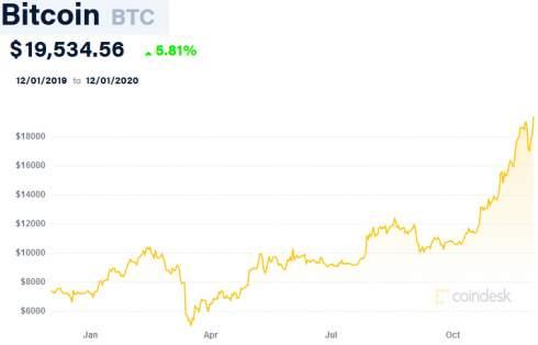 Мошенники завысили цену биткоина для продажи акций Bitcoin Inc.