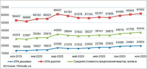 В ноябре средняя стоимость представленных к продаже 1-4-комнатных квартир в Киеве отмечена на уровне $1487
