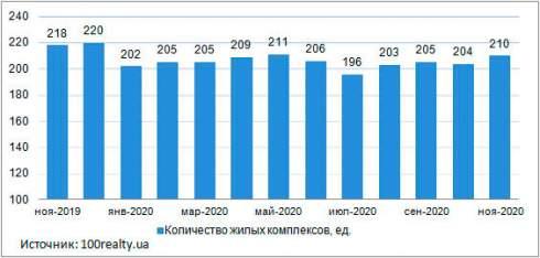 Средняя стоимость квартиры в новостройках Киева в ноябре 2020 года составила 30 937 грн./кв.м (±2,7%)