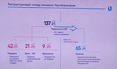 Конец «Укроборонпрома»: Что ждет госконцерн с новым главой