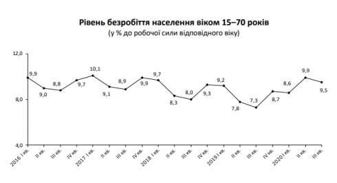 Безработица немного сократилась в III квартале 2020 года