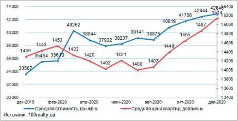В декабре средняя стоимость квартиры в Киеве отмечена на уровне 1 514 долл./кв.м