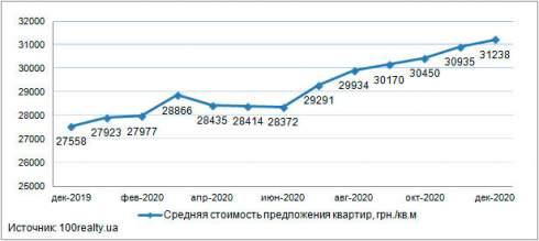 Средняя стоимость квартиры в новостройках Киева, в декабре 2020 года составила 31 238 грн./кв.м