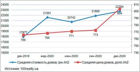 В декабре средняя цена дома в пригороде Киева составила 22 754 грн./кв.м