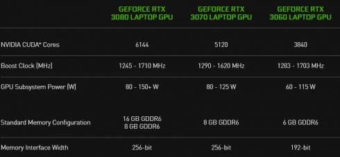 NVIDIA представила мобильные видеокарты GeForce RTX 30-й серии — совсем не то, что в десктопе
