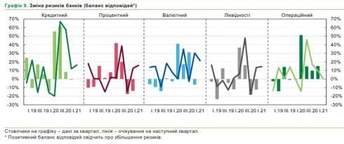 Валютный риск является главным для банков в 2021 году - опрос НБУ