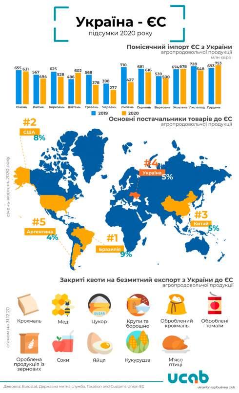 Экспорт агропродукции в ЕС в 2020 году сократился на 10,8% - эксперты