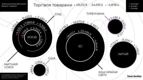 Украина на треть сократила импорт из России и стран СНГ