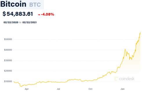 Первый биткоин-ETF в Северной Америке привлек $421 млн за два дня