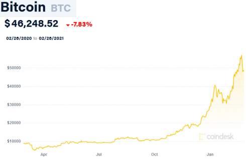 В компании Уоррена Баффетта исключили возможность инвестиций в биткоин
