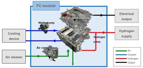 Toyota создала модульные водородные топливные элементы для широкого применения