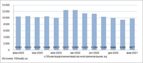 В феврале средняя стоимость квартиры в Киеве отмечена на уровне 44 077 грн./кв. м
