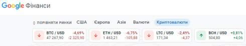 В Google Finance добавили вкладку с курсами криптовалют