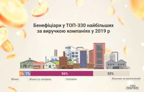 Женщины являются собственницами лишь 3% крупнейших компаний в Украине - исследование