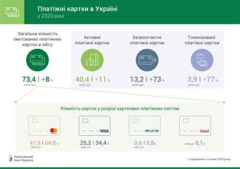 Visa сократила отставание от Mastercard на рынке Украины