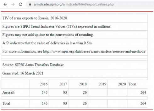 Скандальная статистика: Как Россия оказалась в ТОП-3 импортеров украинского оружия