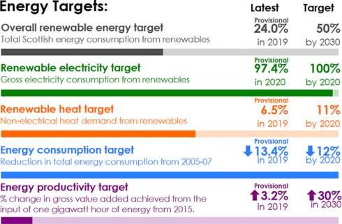 Возобновляемые источники обеспечили в 2020 году 97 % потребностей Шотландии в электроэнергии