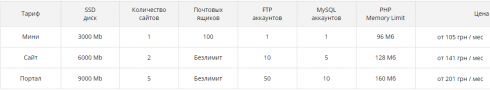 Хостинг от Mirohost - обзор крупнейшего хостинг-провайдера Украины?