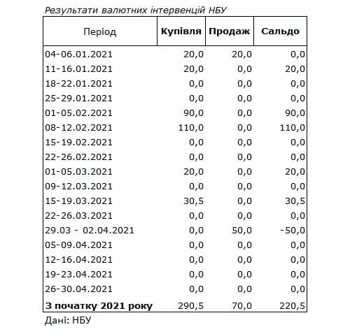 Валютные интервенции НБУ