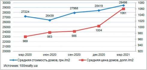 В марте 2021 года средняя цена домов в Киеве составила 29 498 грн. за 1 кв. м
