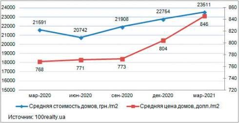 В марте средняя цена 1 кв. м домов в пригороде Киева составила 23 511 грн.